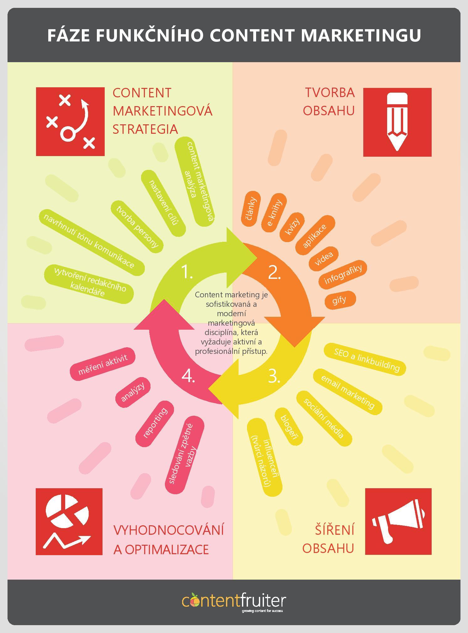 Fáze funkčního content marketingu [infografika]
